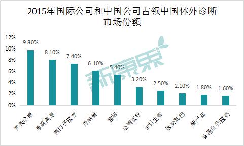 图表10  2015年国际公司和中国公司占领中国诊断市场的份额