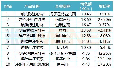 2019年中国公立医疗机构终端造影剂品牌TOP10