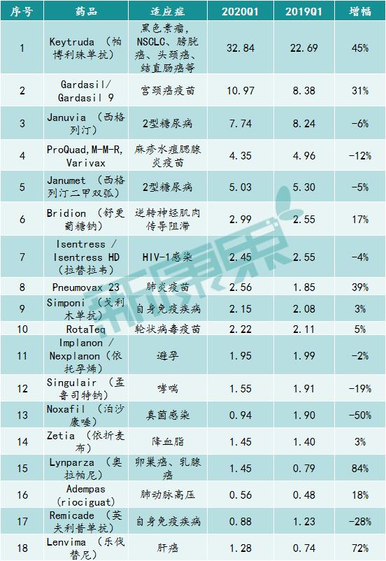 默沙东2020Q1季度主要药品销售情况(亿美元)