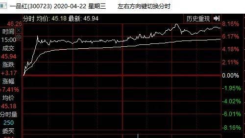 一品红4月22日股价情况