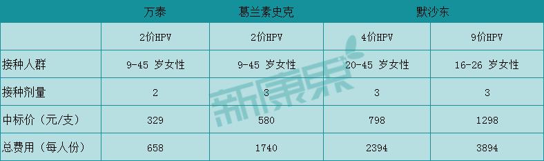 图表17  中国市场HPV疫苗接种程序和价格比较