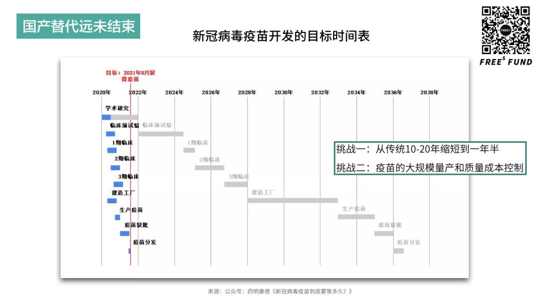 疫苗开发的目标时间表