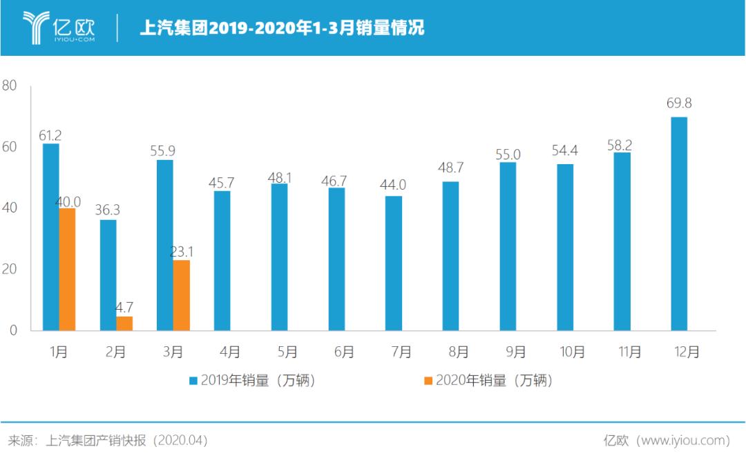 上汽集团2019-2020年1-3月销量