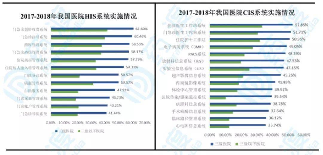 图2. 2017年-2018年我国医院HIS和CIS系统实施情况, 数据来源:CHIMA