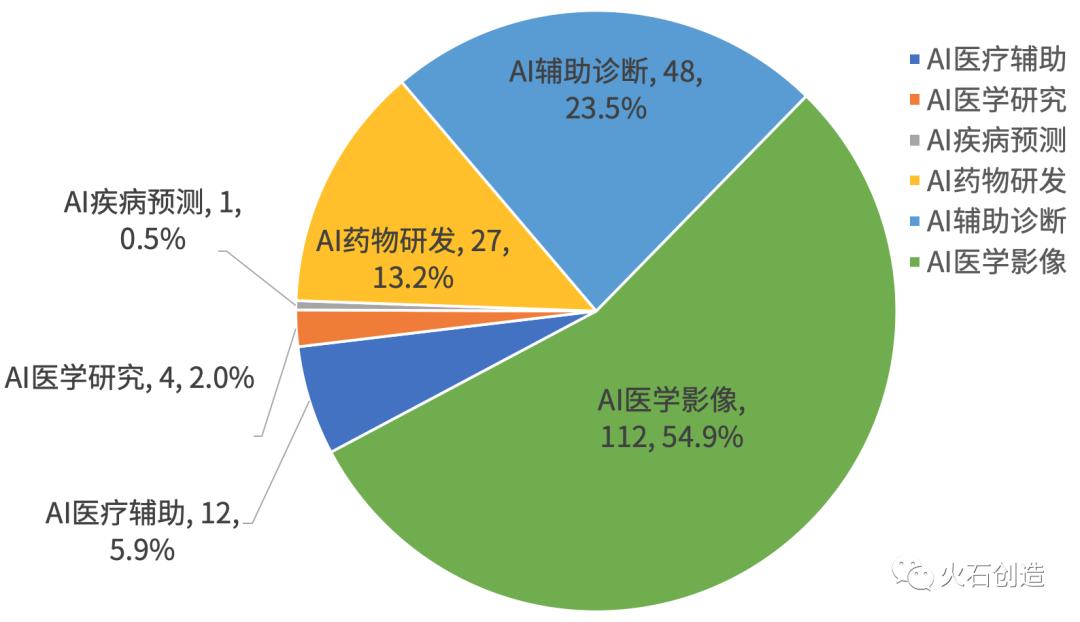图2 AI医疗产业融资领域分布