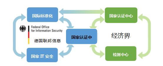 德国信息安全标准认证体系的参与方