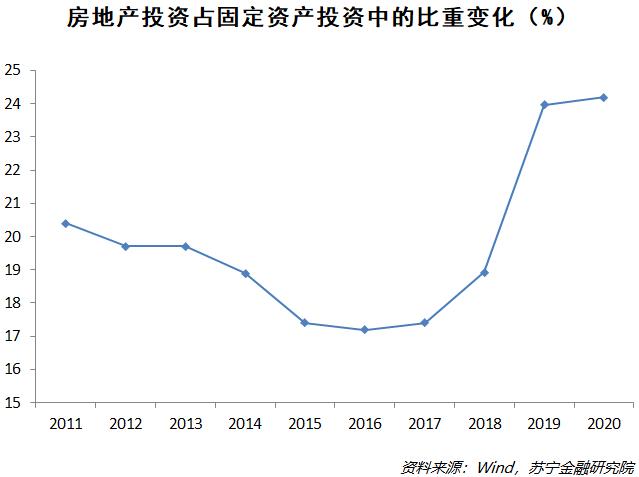 房地产投资占固定资产投资中的比重变化(%)