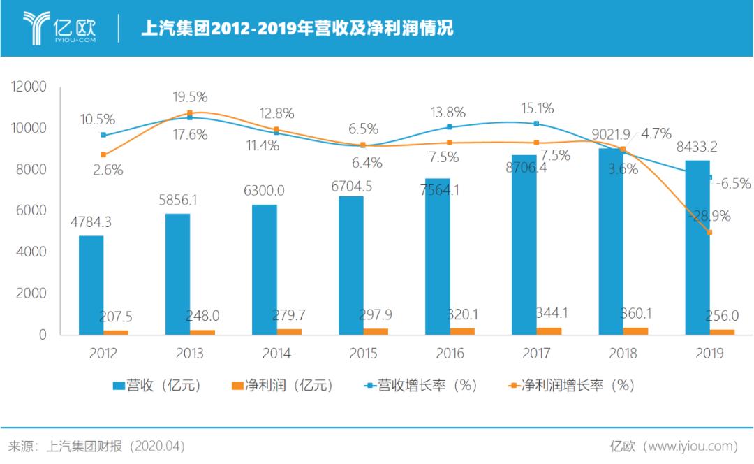 上汽集团2012-2019年营收及净利润情况