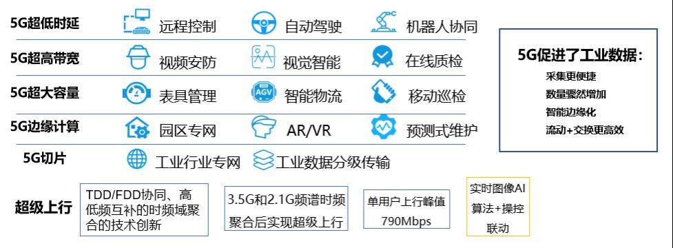 图5:5G的应用点