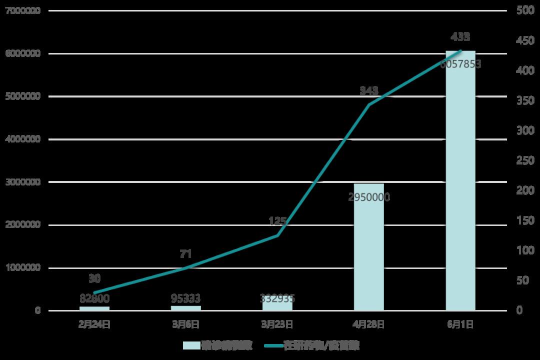 图表1. 全球新冠疫情和在研药物与疫苗的增长