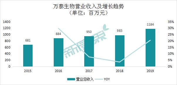 图表2  万泰生物营业收入及增长趋势
