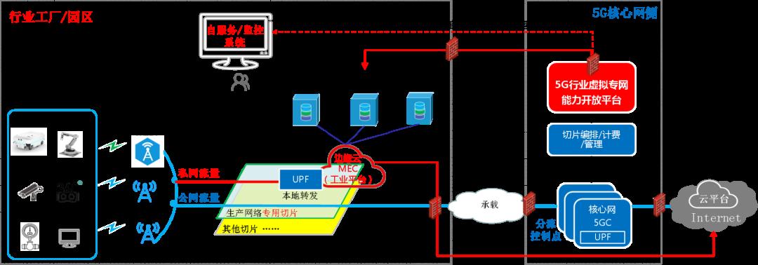 图7:5G的园区应用 (来源:中国电信)