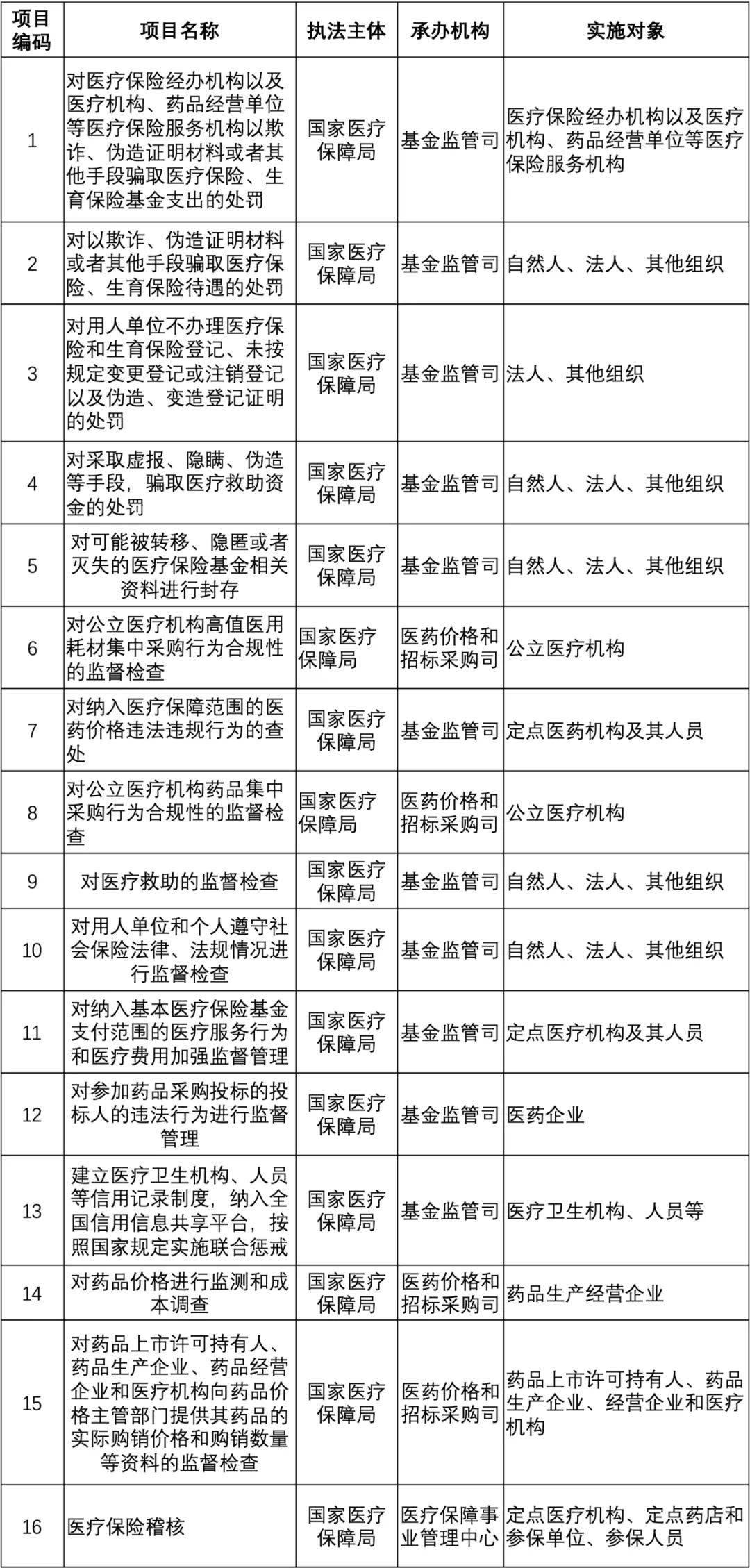 《国家医疗保障局行政执法事项清单(2020年版)》