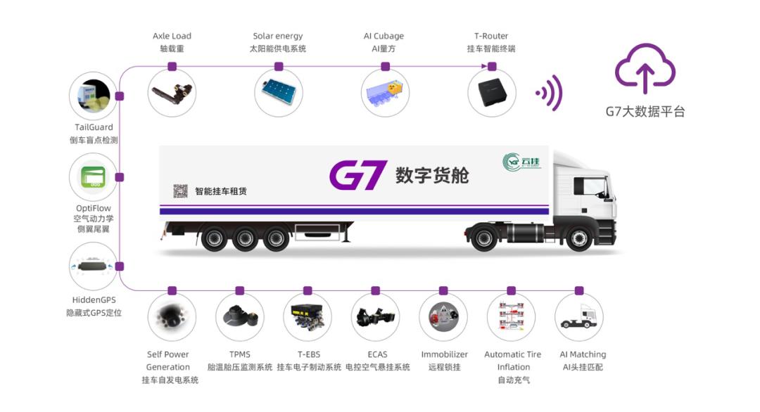 G7数字货仓