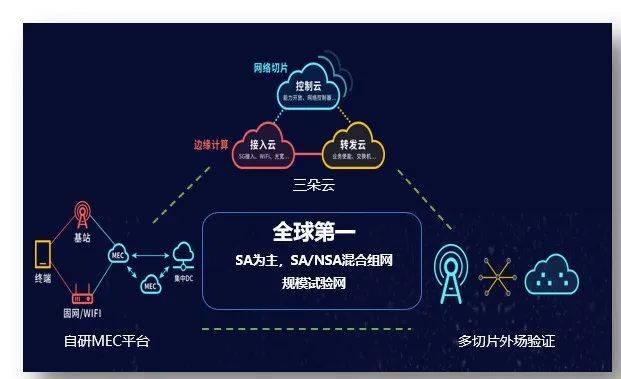 图4:中国电信的5G服务图