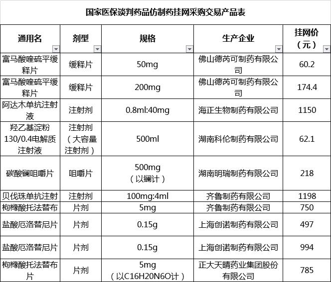 云南省《关于国家医保议和药品仿制药挂网营业的报告》