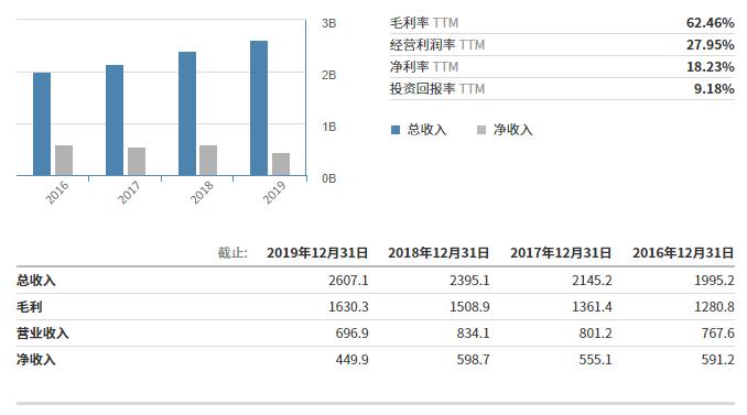 Verisk主要财务数据