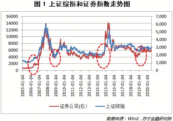 上证综指和证券指数走势图