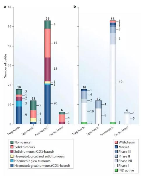 双特异性抗体临床管线