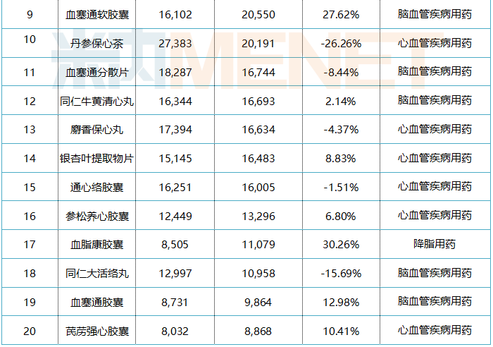 表1:零售药店心脑血管疾病中成药产品TOP20(单位:万元)