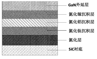 GaN元器件结构层