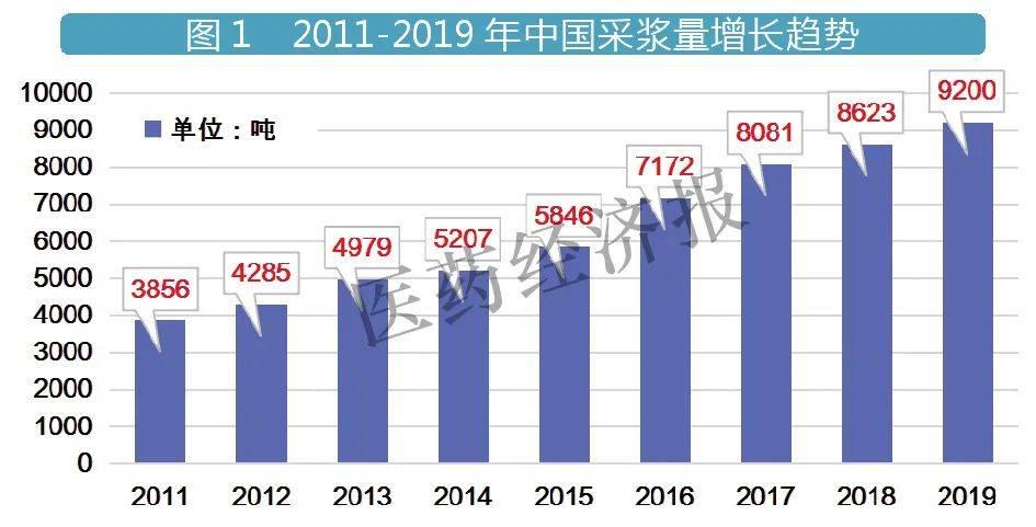 2011-2019年中国采浆量增长趋势