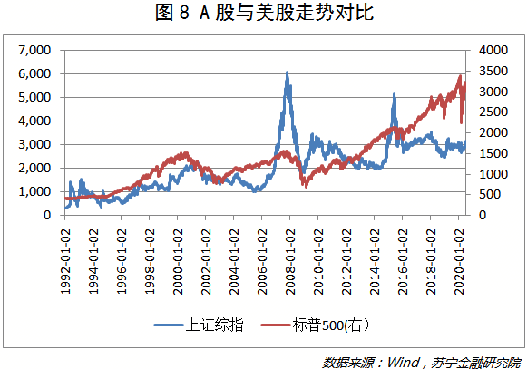 A股与美股走势对比