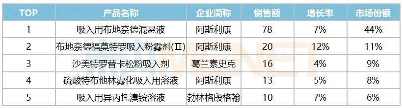 表2:2019年阻塞性气管疾病用药外用品牌TOP5(单位:亿元)