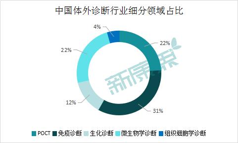 图表9  中国体外诊断行业细分领域占比