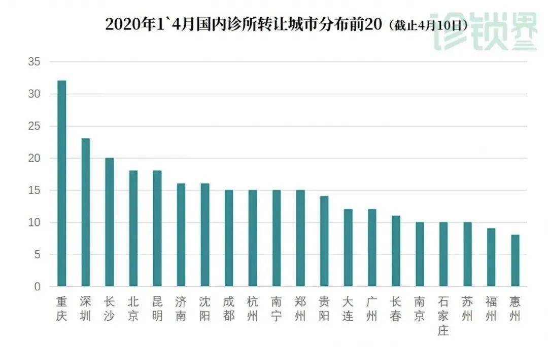 2020年1~4月国内诊所转让城市分布前20
