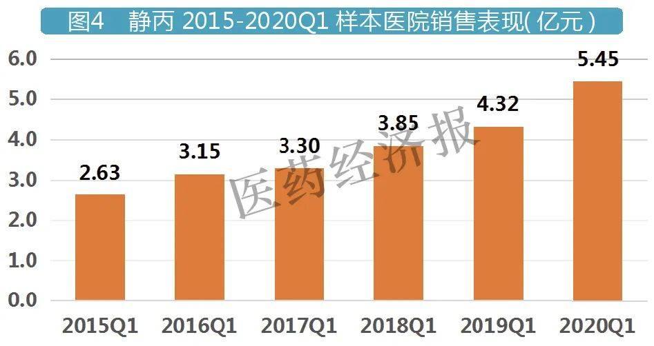 静丙2015-2020Q1样本亿元销售表现