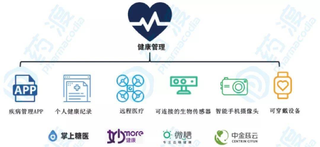 图3. 数字医疗在健康管理中的应用