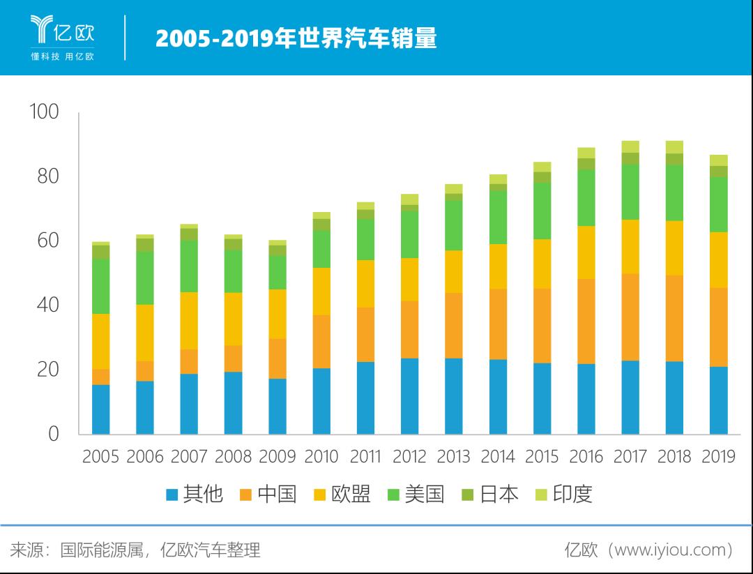 2005-2019年世界汽车销量