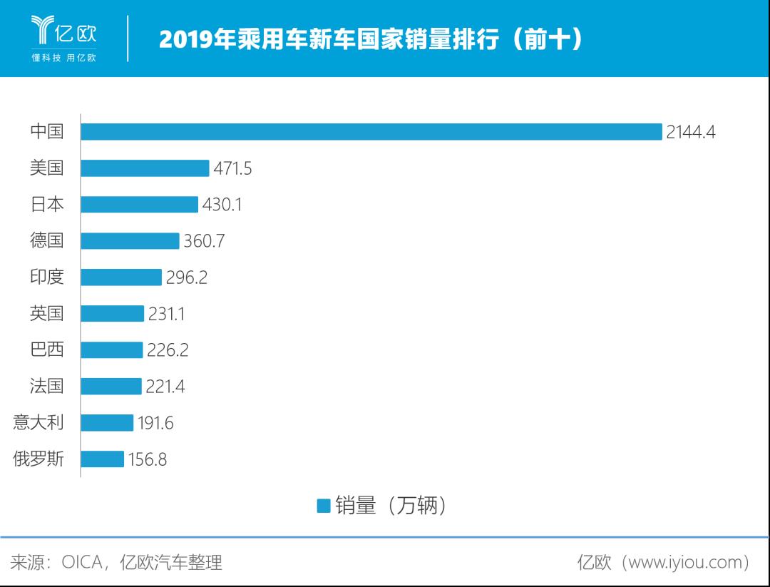 2019年乘用车新车国家销量排走(前十)