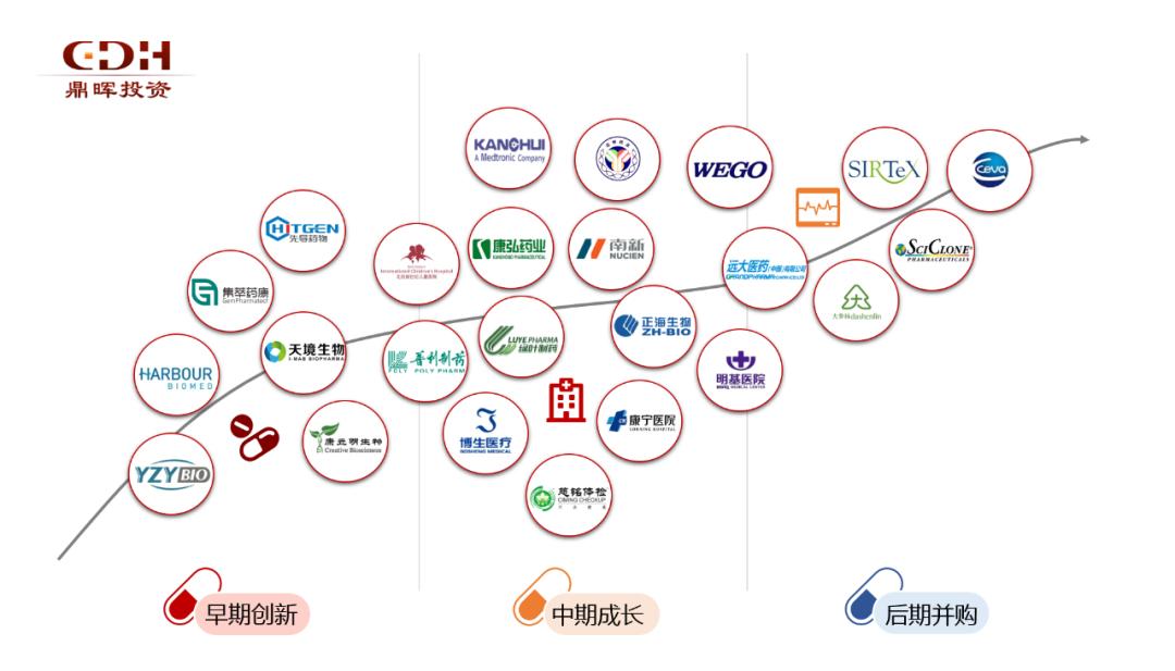 鼎晖医疗板块投资版图(部分企业)