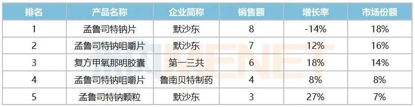 表3:2019年阻塞性气管疾病用药内服品牌TOP5(单位:亿元)