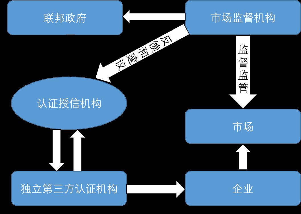 市场化的独立框架驱动