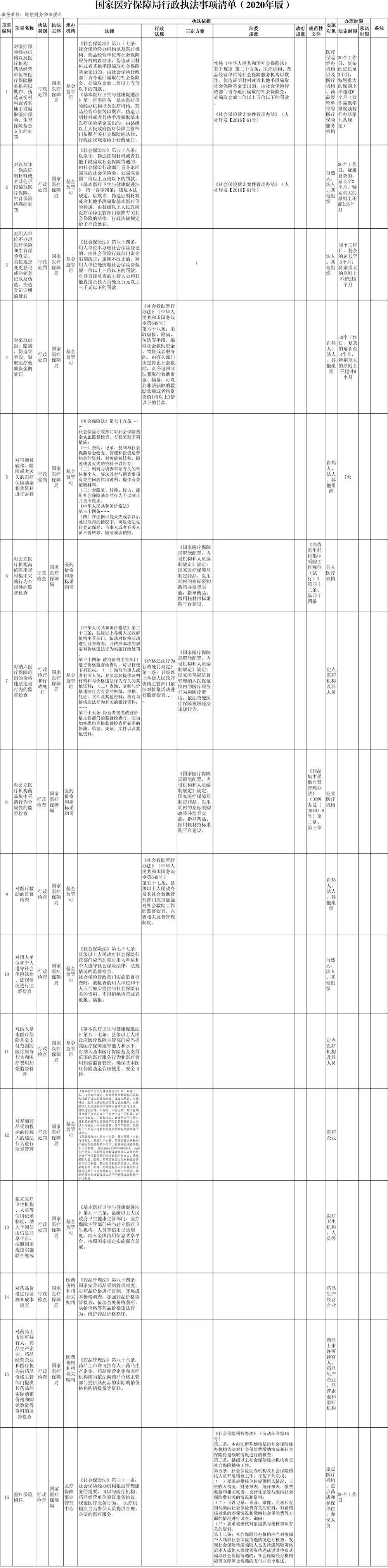 国家医疗保障局走政执法事项清单(2020年版)