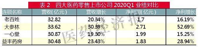 表2 四大医药零售上市公司2020Q1业绩对比