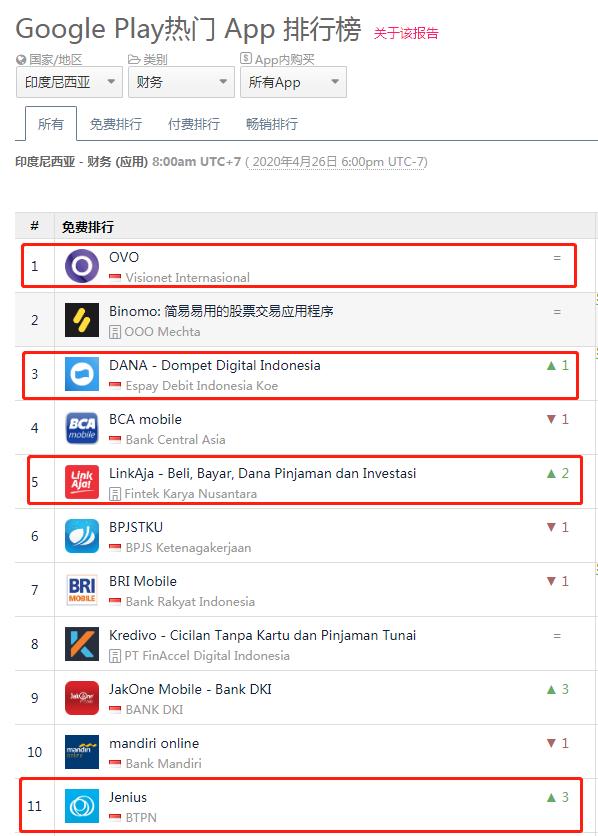 Google Play 印尼财务下载榜