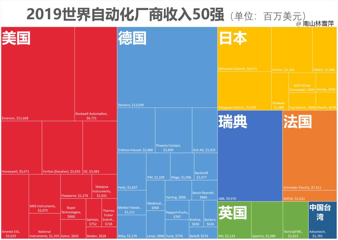 Top供答商的国别统计
