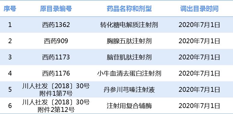 2020年7月1日起调出品种