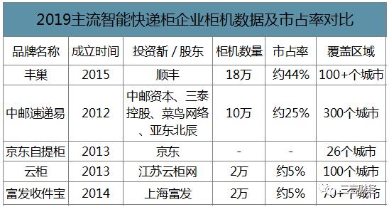 2019智能快递柜企业柜机数据及市占率对比