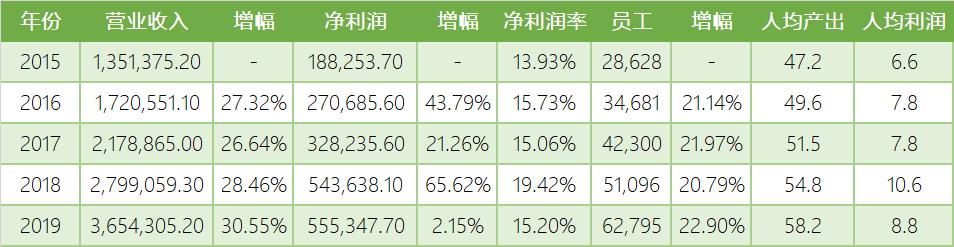 2015-2019年25家上市公司合并各指标对比(万元)
