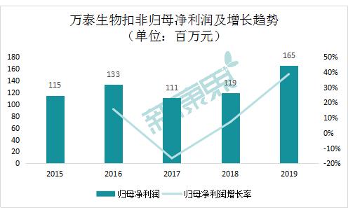 图表3  万泰生物净利润及增长趋势