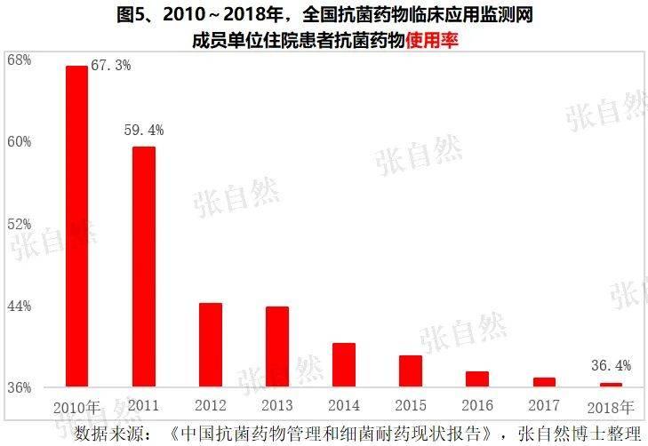 图5、2010~2018年,全国抗菌药物临床应用监测网成员单位住院患者抗菌药物使用率