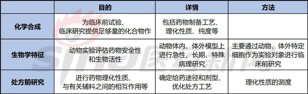 表2 临床前试验的主要任务
