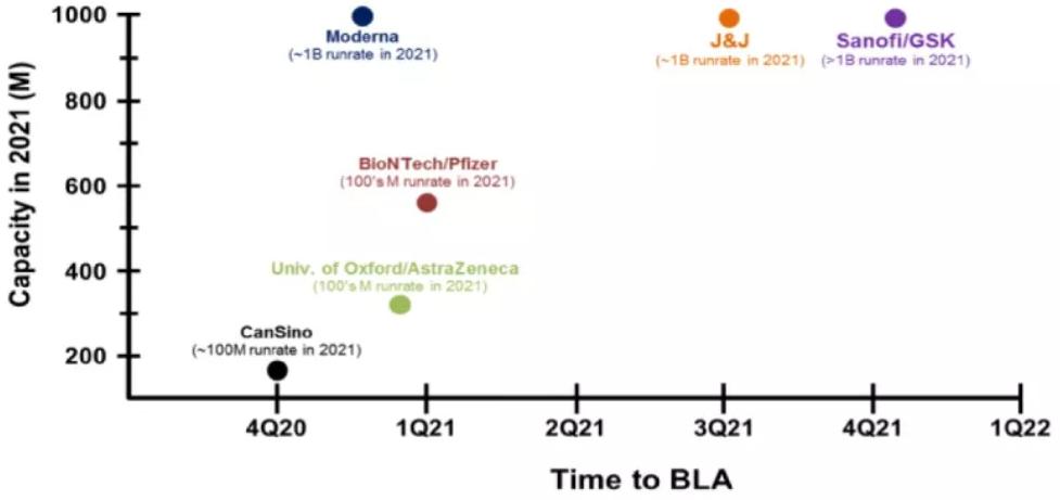 图表3. 新冠病毒疫苗上市申请提交时间及产能预估