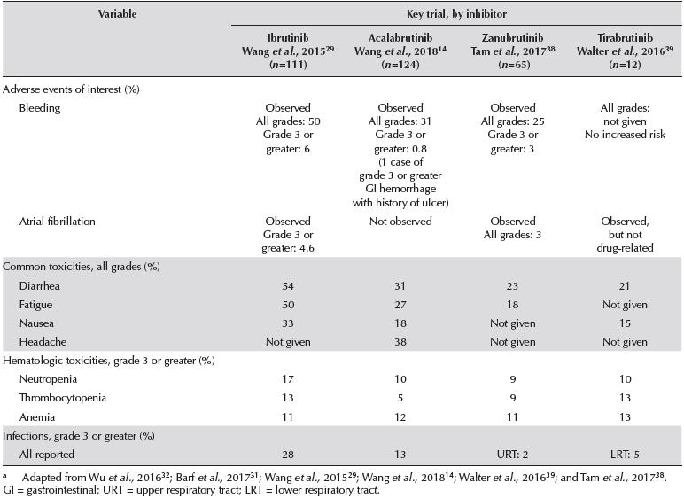 图表6. 已获批的4款BTK抑制剂的不良事件对比