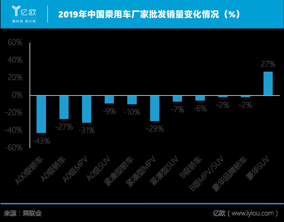 2019年中国乘用车厂家批发销量转折情况